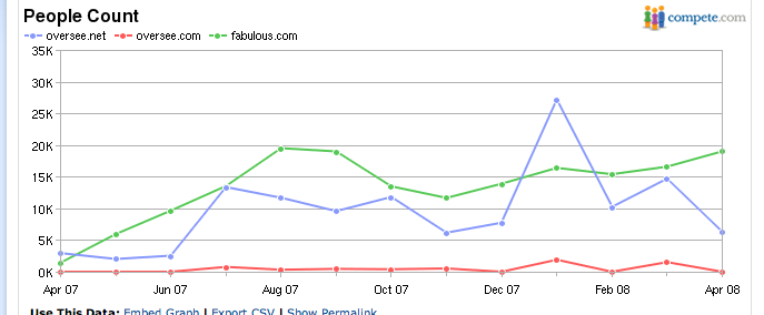 Compete.com Oversee Chart