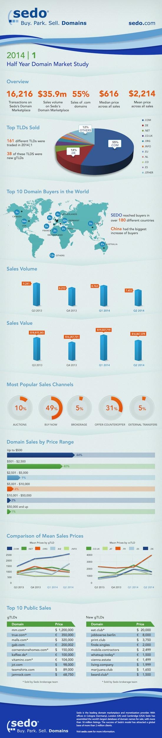 2014-q1-q2-domain-market-study