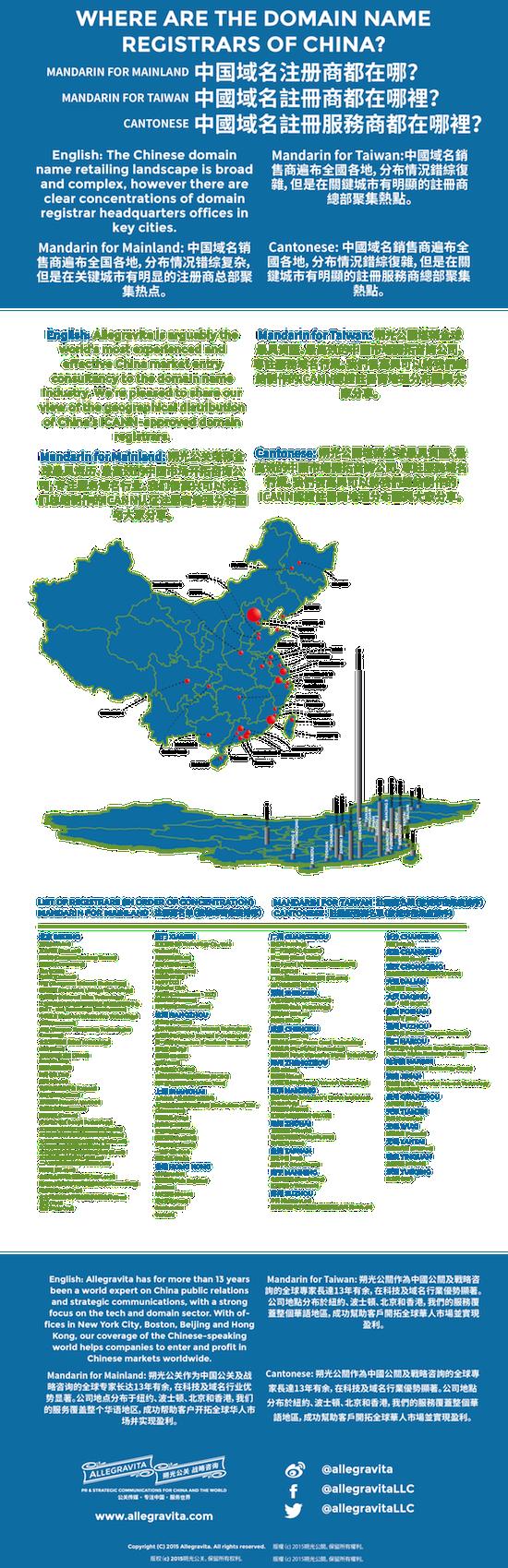 China registrars - small