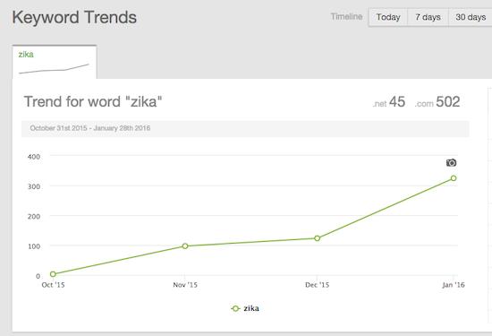 zika domain names
