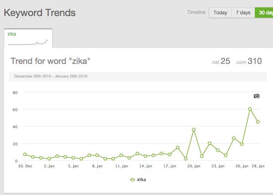 zika domains